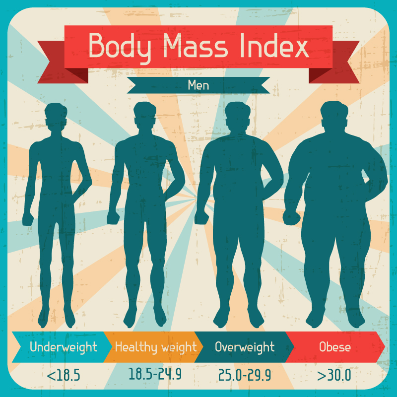 Body Mass Index Is It Reliable Indicator Of Obesity: Can Morbid Obesity Increase The Chance Of Complication